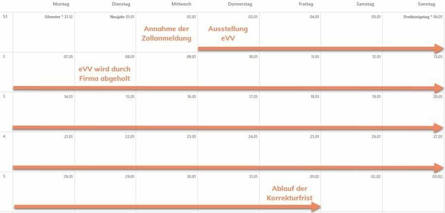 Zollfristen - eVV und Korrekturfrist