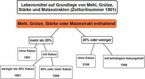 Zolltarifierung Lebensmittel Mehl Zolltarifnummer 1901