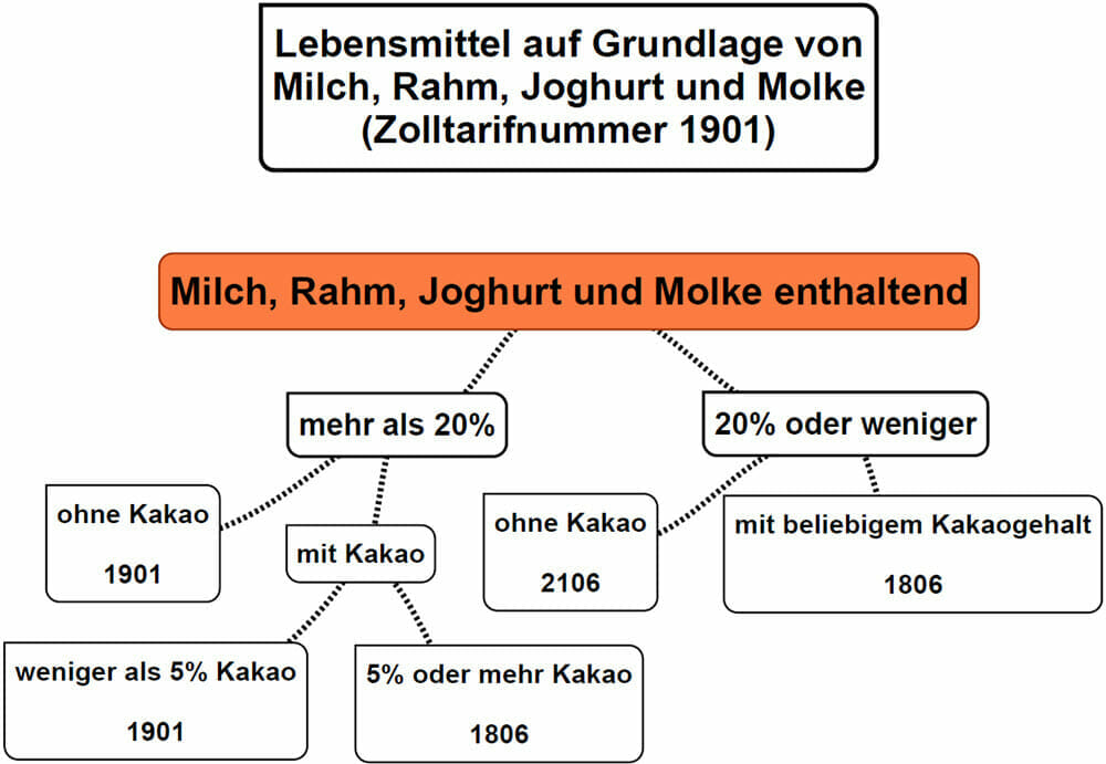 Grafik Zolltarifierung 1901 Lebensmittel auf Grundlage von Milch, Rahm Joghurt und Molke