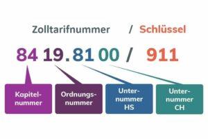 Der Aufbau der Zolltarifnummer in der Schweiz