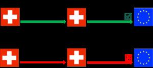 Schema Ablauf und Auswirkung eines Einkaufs in der Schweiz mit und ohne gültiger Lieferantenerklärung