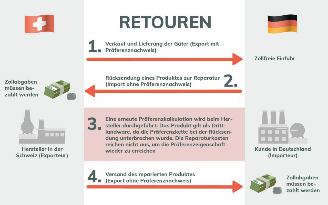 Schema korrekte Zollabwicklung für Retouren Sendungen aus der Schweiz