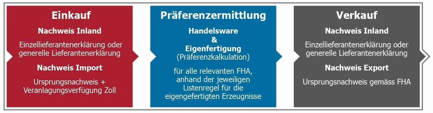 Präferenzermittlung durch FineSolutions AG