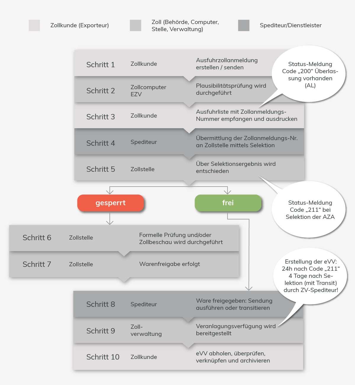 10 Schritte Zollkunde, Zollstelle und Spediteur