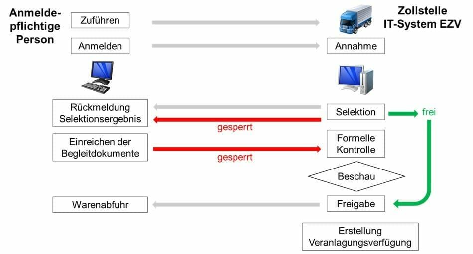 Grafik mit einzelnen Schritten einer Ausfuhrzollanmeldung
