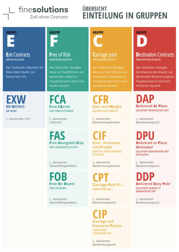 Übersicht der Incoterms® 2010 – FAS, FOB, CFR und CIF sind reine Seefrachtklauseln