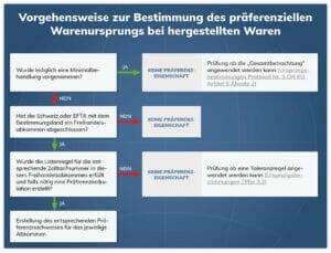 Schematisches Ablaufdiagramm Vorgehensweise zur Bestimmung des präferenziellen Warenursprungs