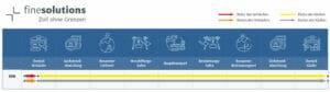 Grafische Darstellung des Incoterms 2020 EXW mit Risiken und Kosten für den Käufer und Verkäufer