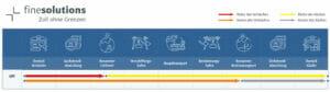 Grafische Darstellung des Incoterms 2020 CPT mit Risiken und Kosten für den Käufer und Verkäufer