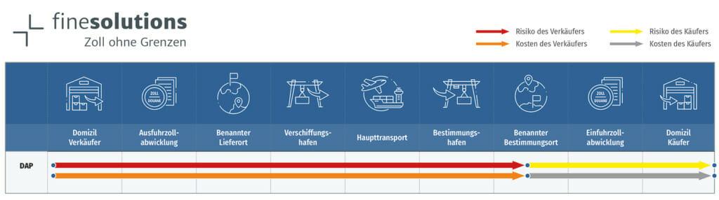 Grafische Darstellung des Incoterms 2020 DAP mit Risiken und Kosten für den Käufer und Verkäufer