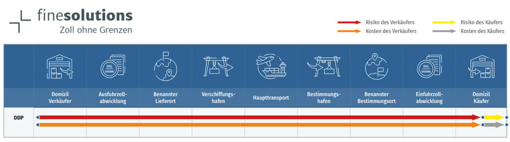 Grafische Darstellung des Incoterms 2020 DDP mit Risiken und Kosten für den Käufer und Verkäufer