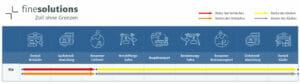 Grafische Darstellung des Incoterms 2020 FCA mit Risiken und Kosten für den Käufer und Verkäufer