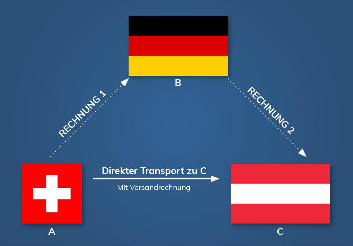 Länderflaggen DE, AT, CH im Dreieck mit Pfeilen dazwischen, die Transport- & Rechnungsweg anzeigen